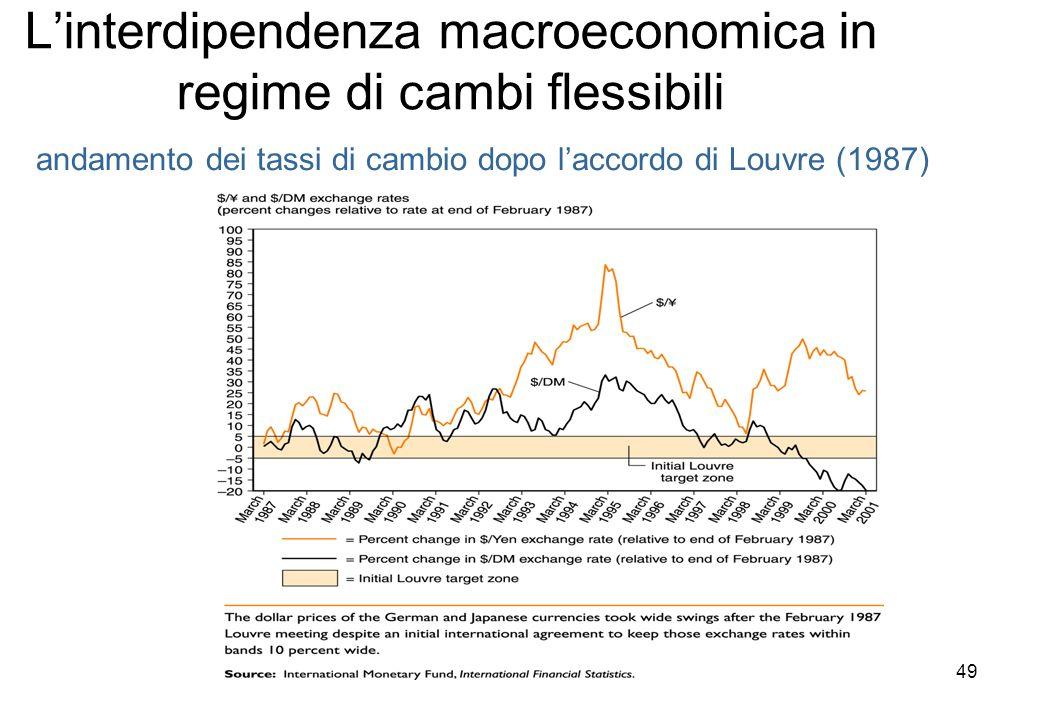 L'interdipendenza macroeconomica in regime di cambi flessibili
