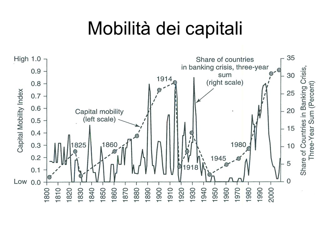 Mobilità dei capitali