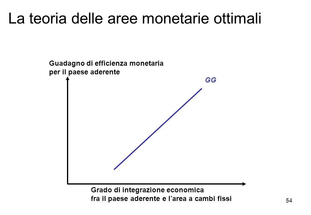 La teoria delle aree monetarie ottimali