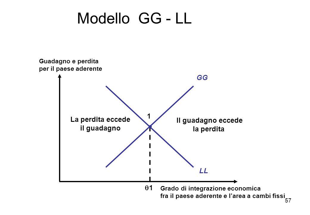 Modello GG - LL GG 1 La perdita eccede Il guadagno eccede il guadagno