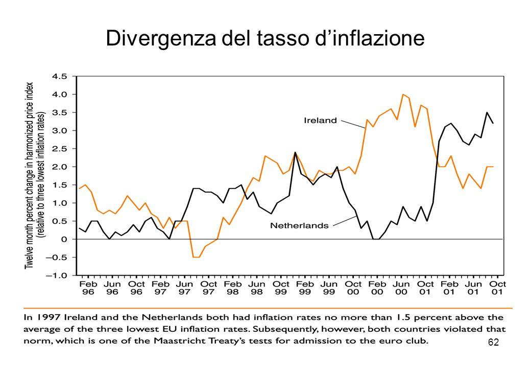 Divergenza del tasso d'inflazione