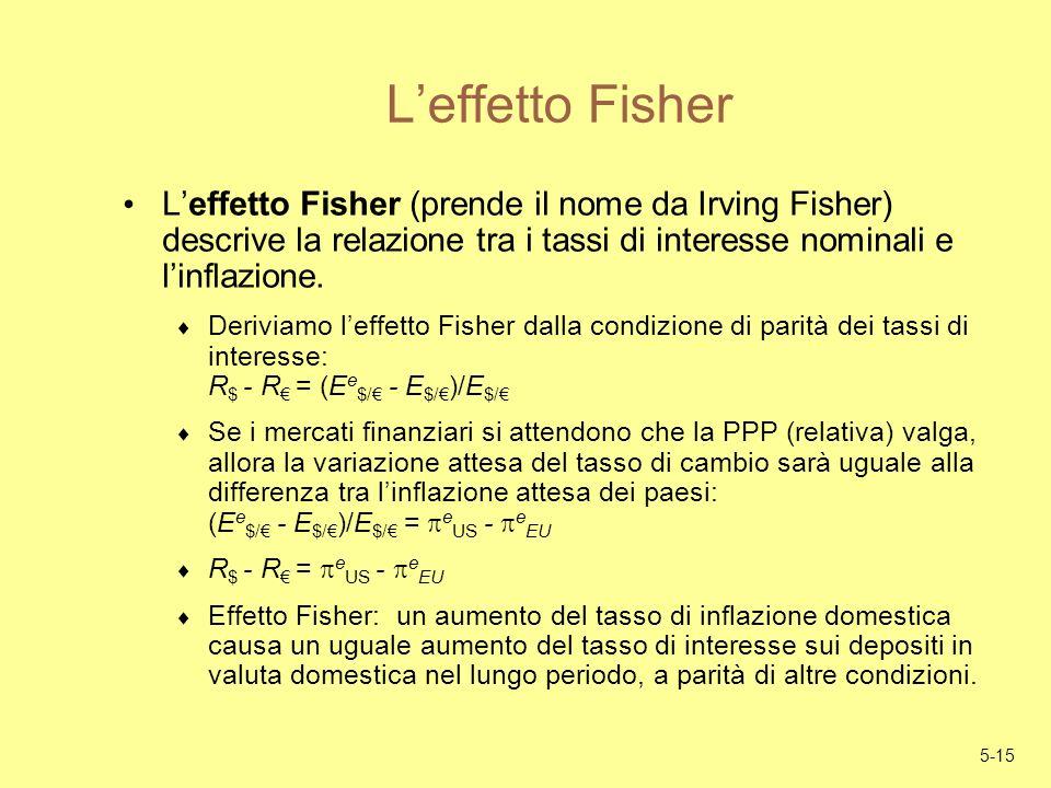 L'effetto Fisher L'effetto Fisher (prende il nome da Irving Fisher) descrive la relazione tra i tassi di interesse nominali e l'inflazione.