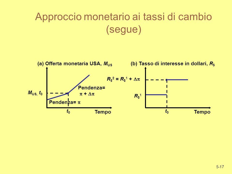Approccio monetario ai tassi di cambio (segue)