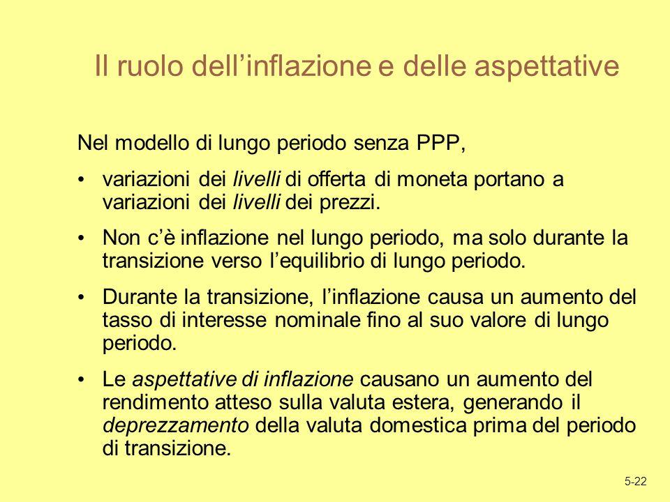 Il ruolo dell'inflazione e delle aspettative