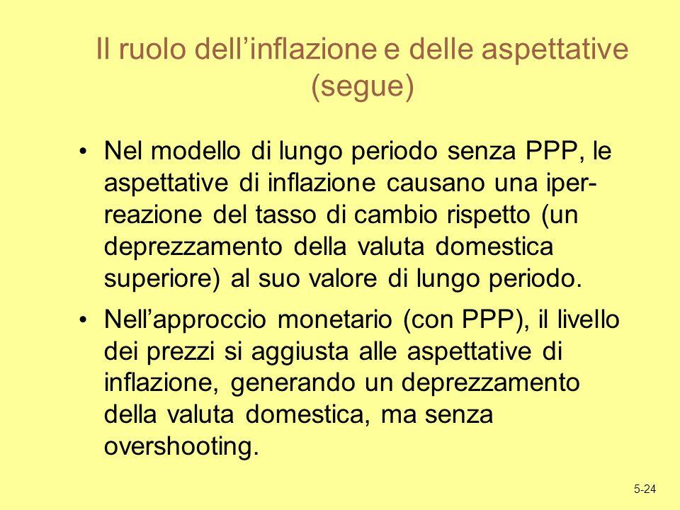 Il ruolo dell'inflazione e delle aspettative (segue)