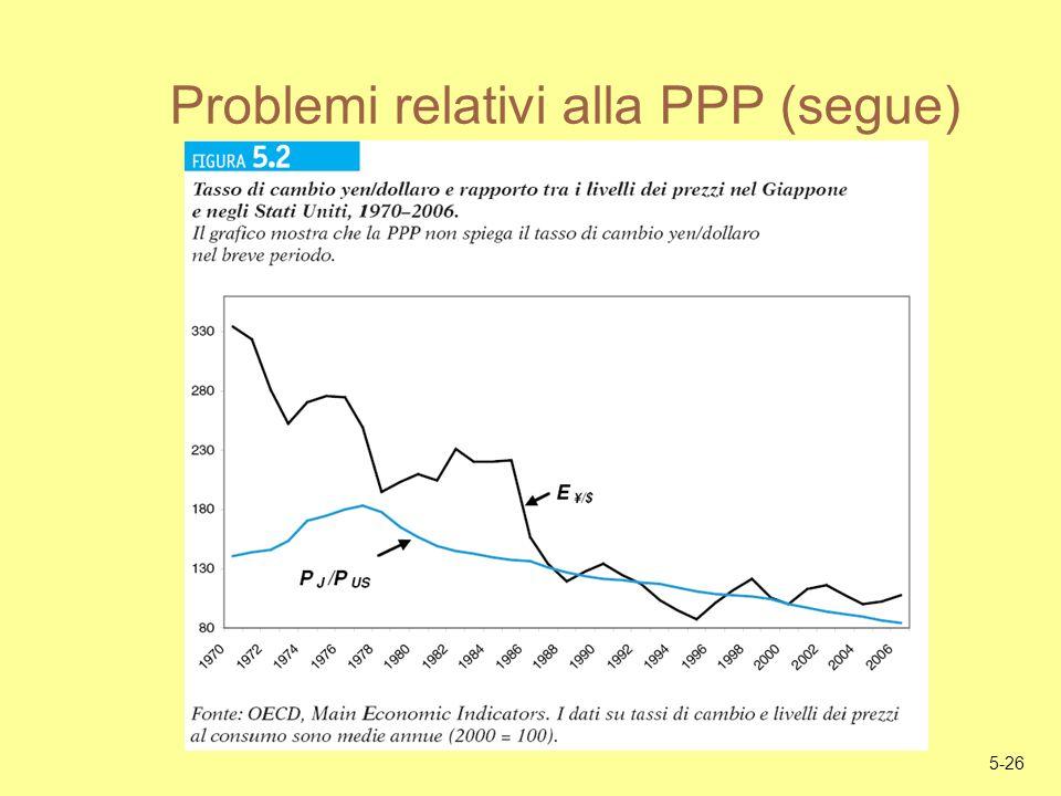 Problemi relativi alla PPP (segue)