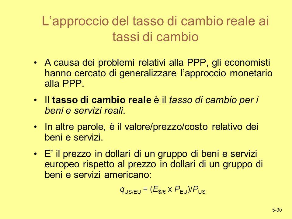 L'approccio del tasso di cambio reale ai tassi di cambio