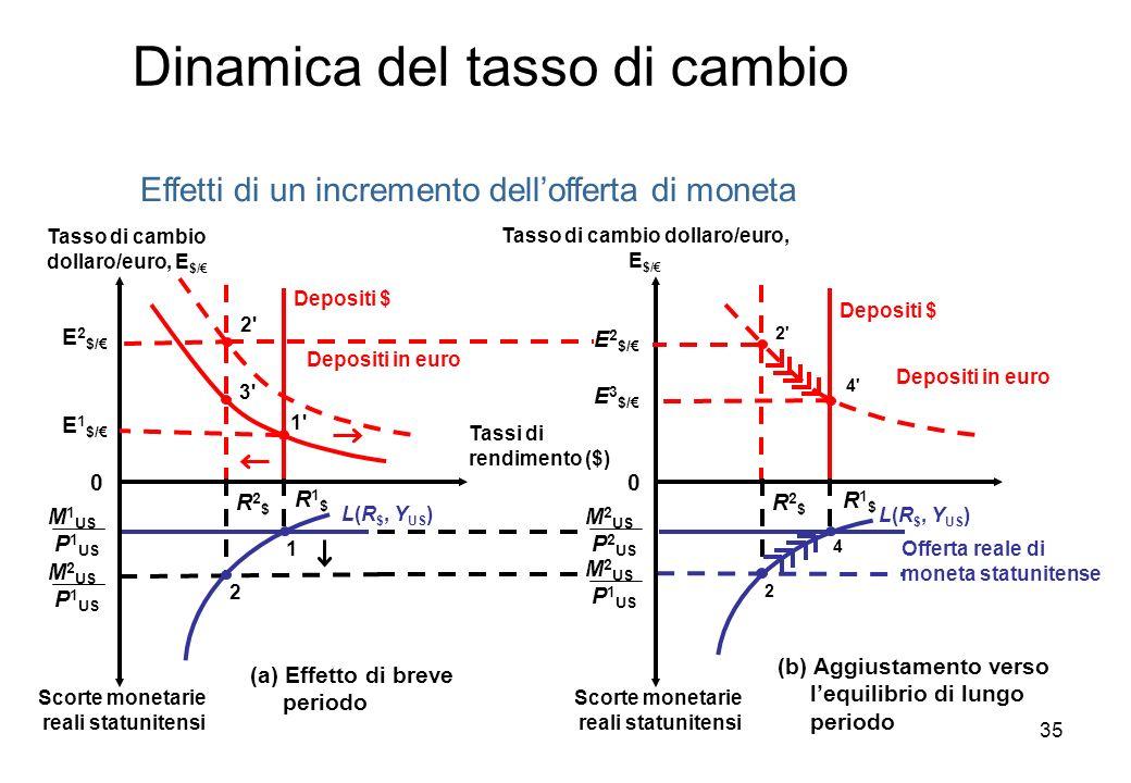 Tasso di cambio dollaro/euro, E$/€ Tasso di cambio dollaro/euro, E$/€