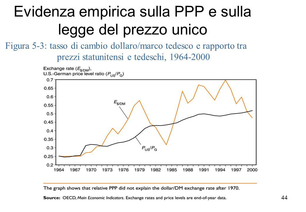 Evidenza empirica sulla PPP e sulla legge del prezzo unico