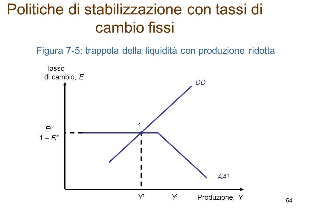 Politiche di stabilizzazione con tassi di cambio fissi