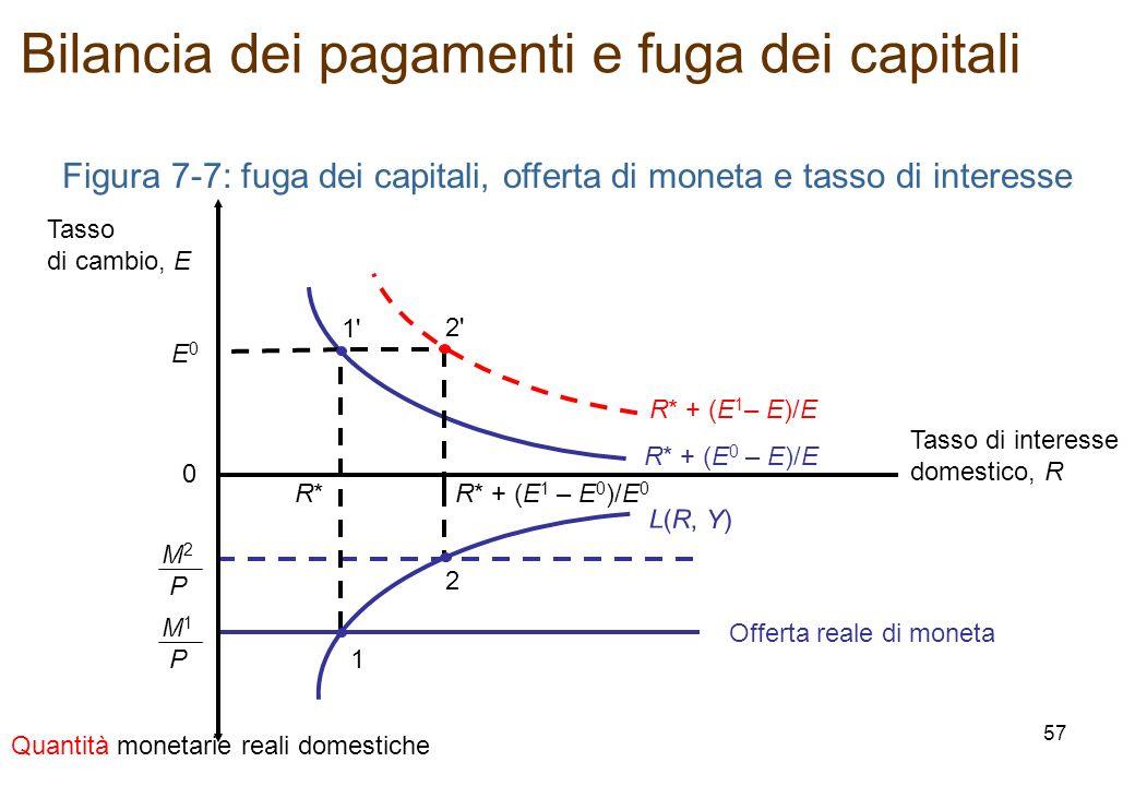 Figura 7-7: fuga dei capitali, offerta di moneta e tasso di interesse