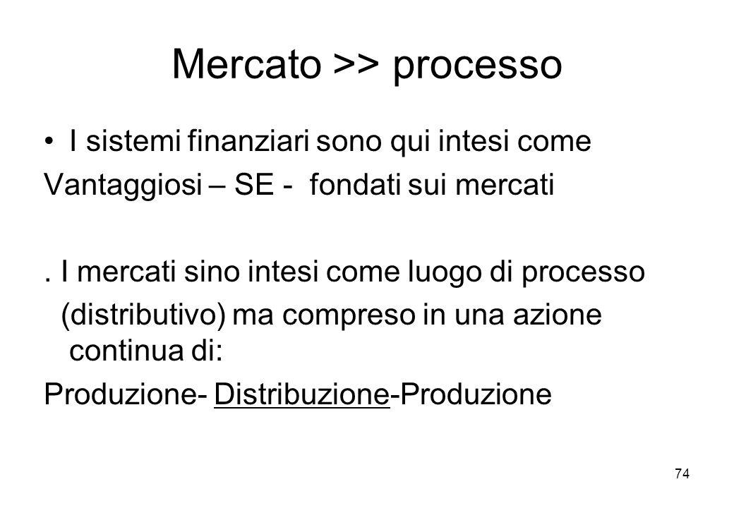 Mercato >> processo