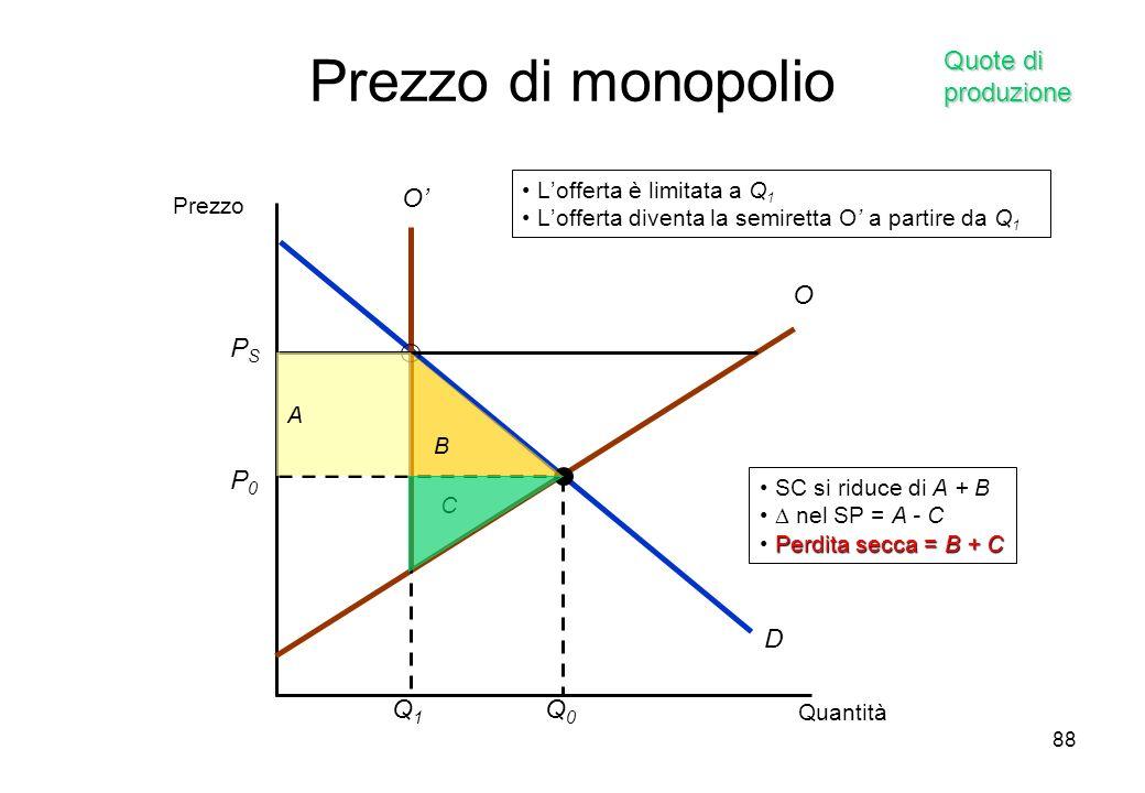 Prezzo di monopolio Quote di produzione PS O' Q1 D P0 Q0 O