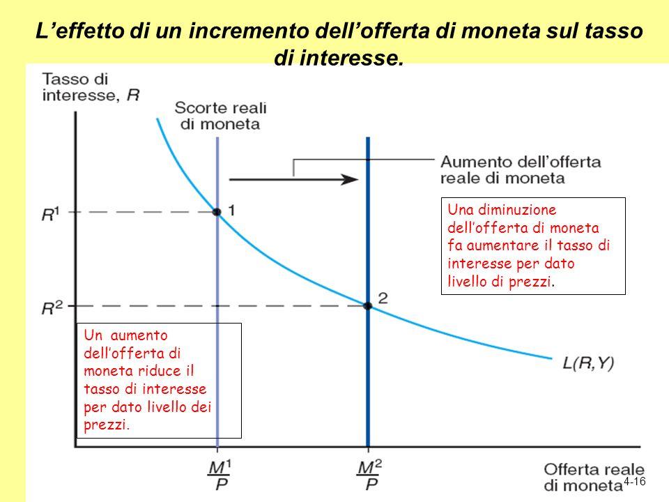 L'effetto di un incremento dell'offerta di moneta sul tasso di interesse.