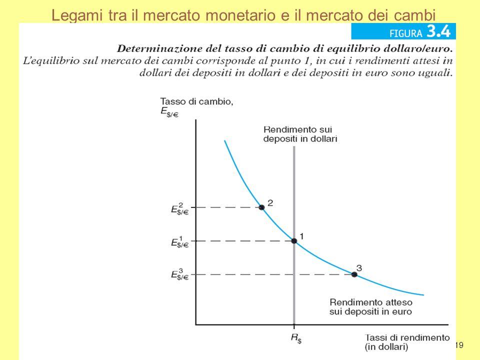 Legami tra il mercato monetario e il mercato dei cambi