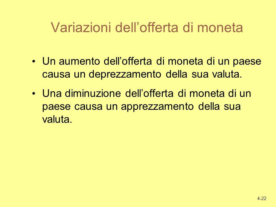 Variazioni dell'offerta di moneta