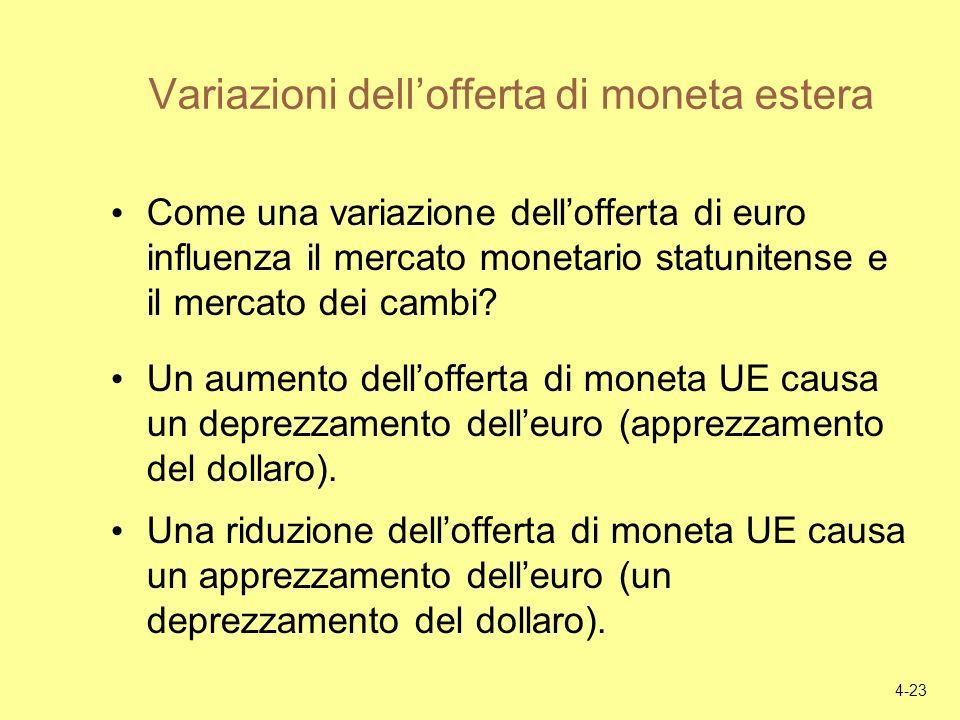 Variazioni dell'offerta di moneta estera
