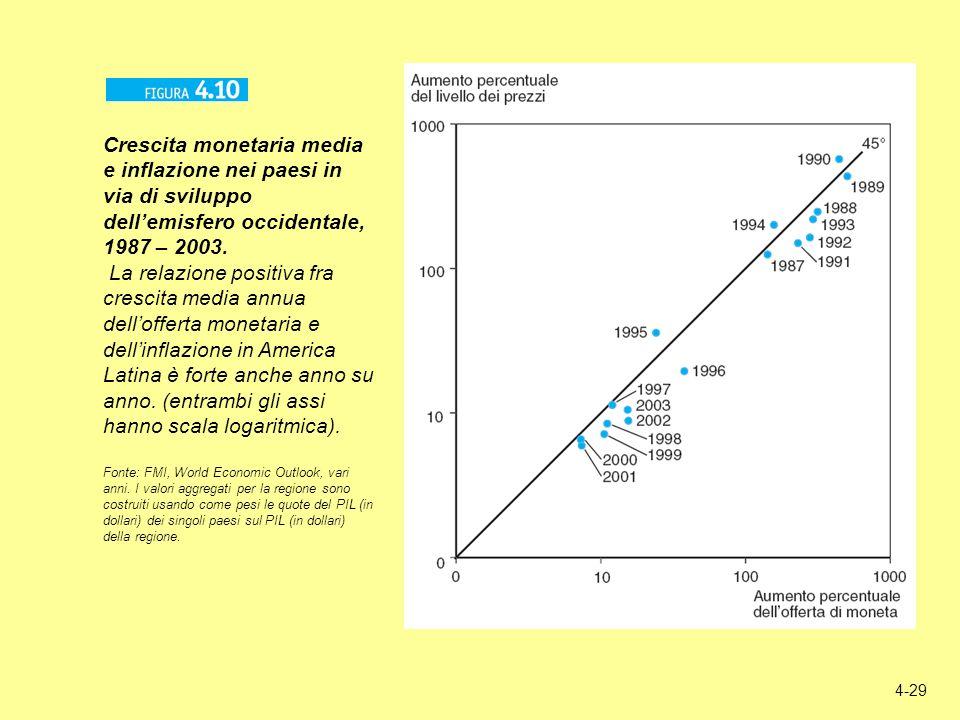 Crescita monetaria media e inflazione nei paesi in via di sviluppo dell'emisfero occidentale, 1987 – 2003.