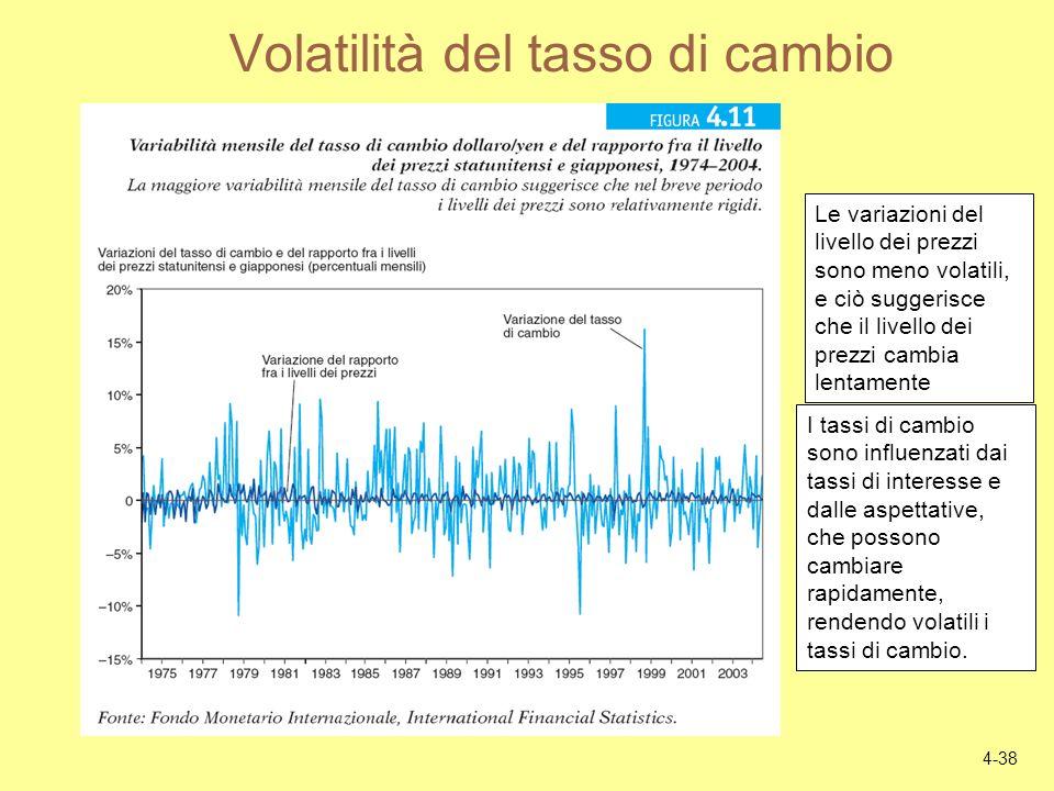 Volatilità del tasso di cambio