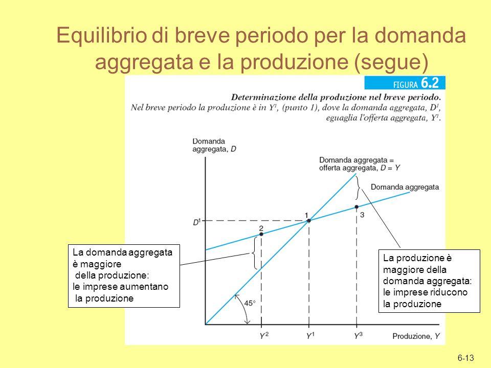 Equilibrio di breve periodo per la domanda aggregata e la produzione (segue)