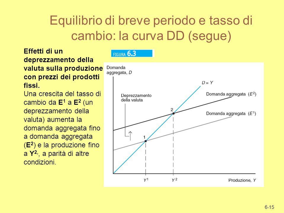 Equilibrio di breve periodo e tasso di cambio: la curva DD (segue)