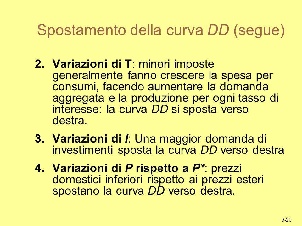 Spostamento della curva DD (segue)