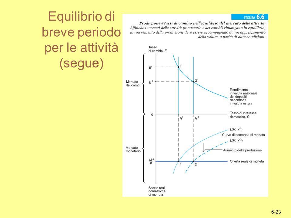 Equilibrio di breve periodo per le attività (segue)