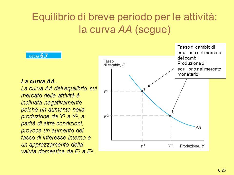 Equilibrio di breve periodo per le attività: la curva AA (segue)