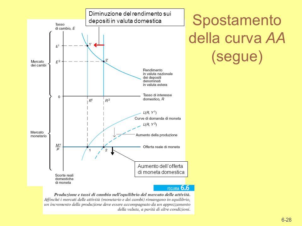 Spostamento della curva AA (segue)