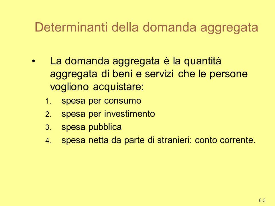 Determinanti della domanda aggregata