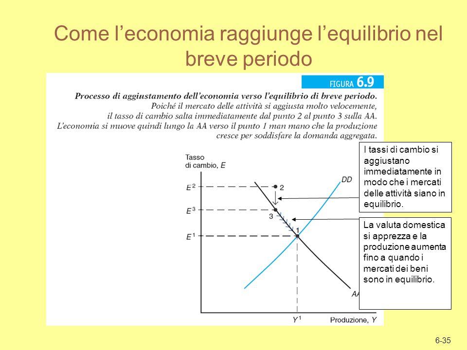 Come l'economia raggiunge l'equilibrio nel breve periodo