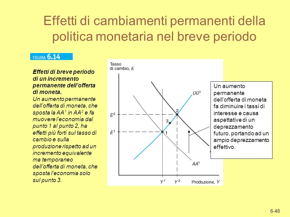Effetti di cambiamenti permanenti della politica monetaria nel breve periodo