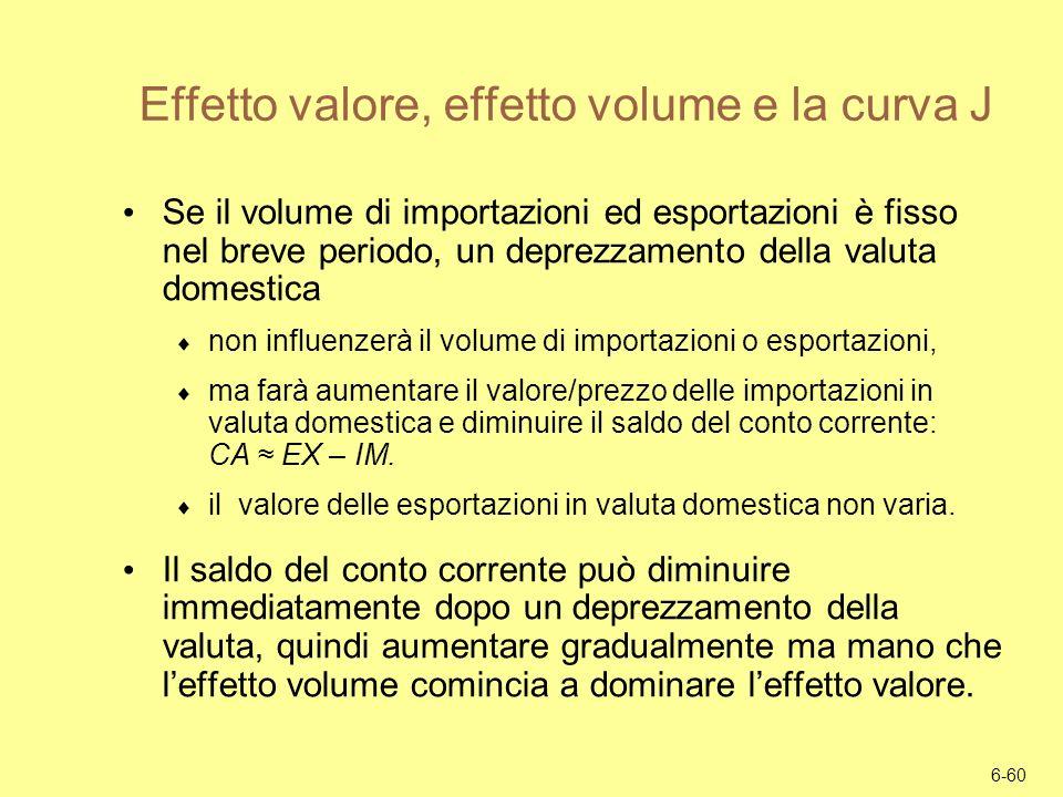 Effetto valore, effetto volume e la curva J