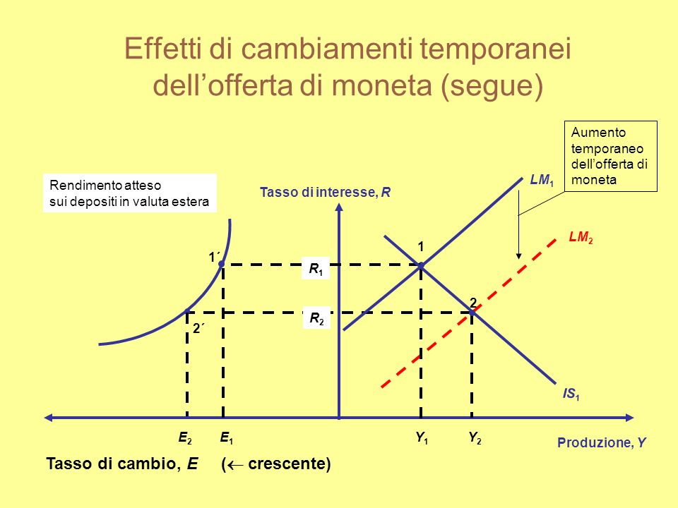 Effetti di cambiamenti temporanei dell'offerta di moneta (segue)