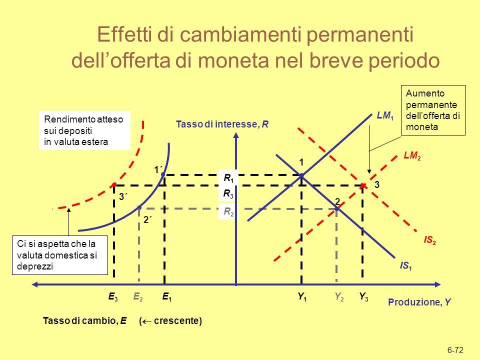 Effetti di cambiamenti permanenti dell'offerta di moneta nel breve periodo
