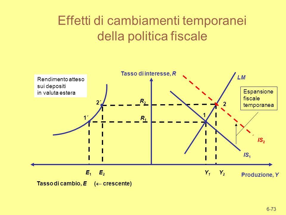 Effetti di cambiamenti temporanei della politica fiscale