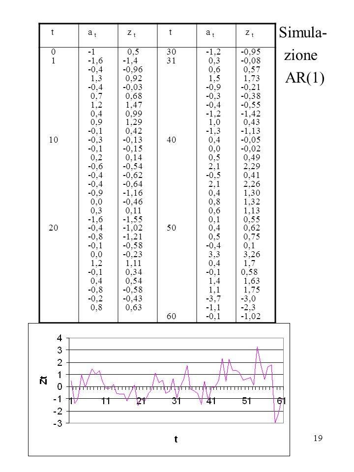 Simula- zione AR(1) t a t z t 1 10 20 -1 -1,6 -0,4 1,3 0,7 1,2 0,4 0,9