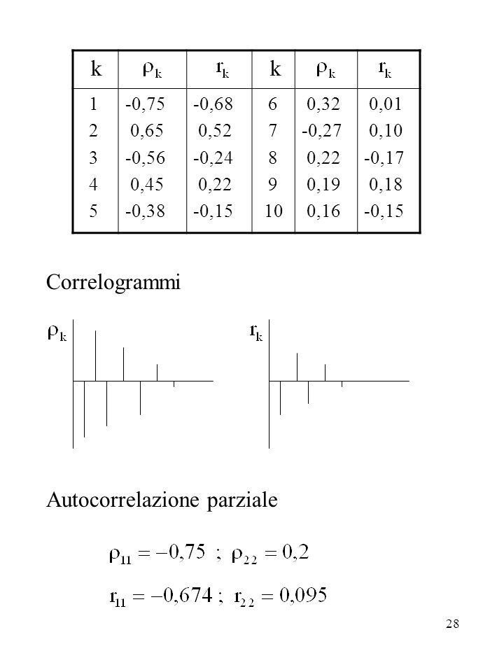 Correlogrammi Autocorrelazione parziale