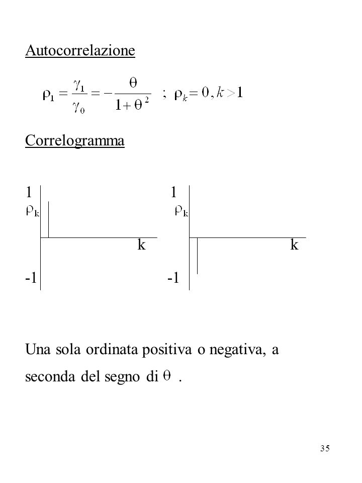 Autocorrelazione Correlogramma. 1. k k. -1 -1.