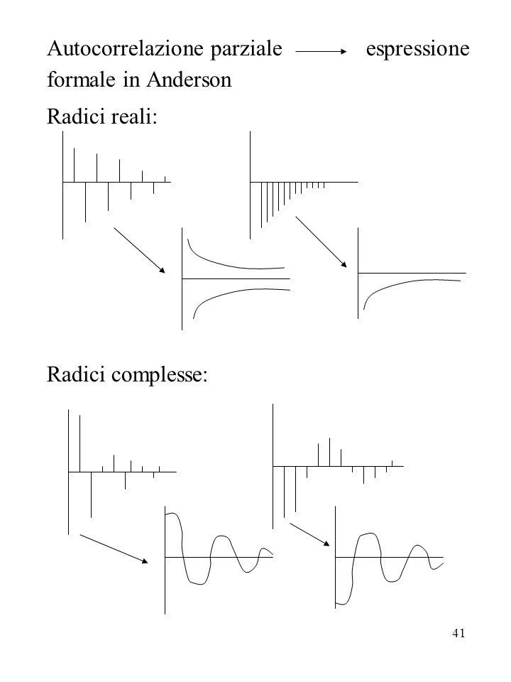 Autocorrelazione parziale espressione formale in Anderson