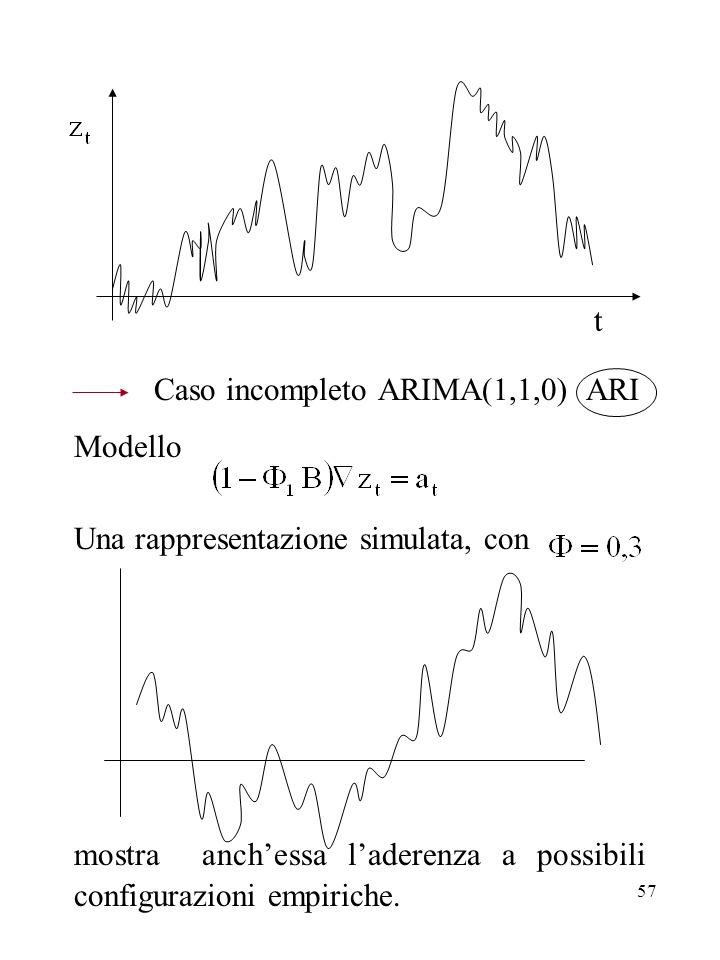 t Caso incompleto ARIMA(1,1,0) ARI. Modello. Una rappresentazione simulata, con.