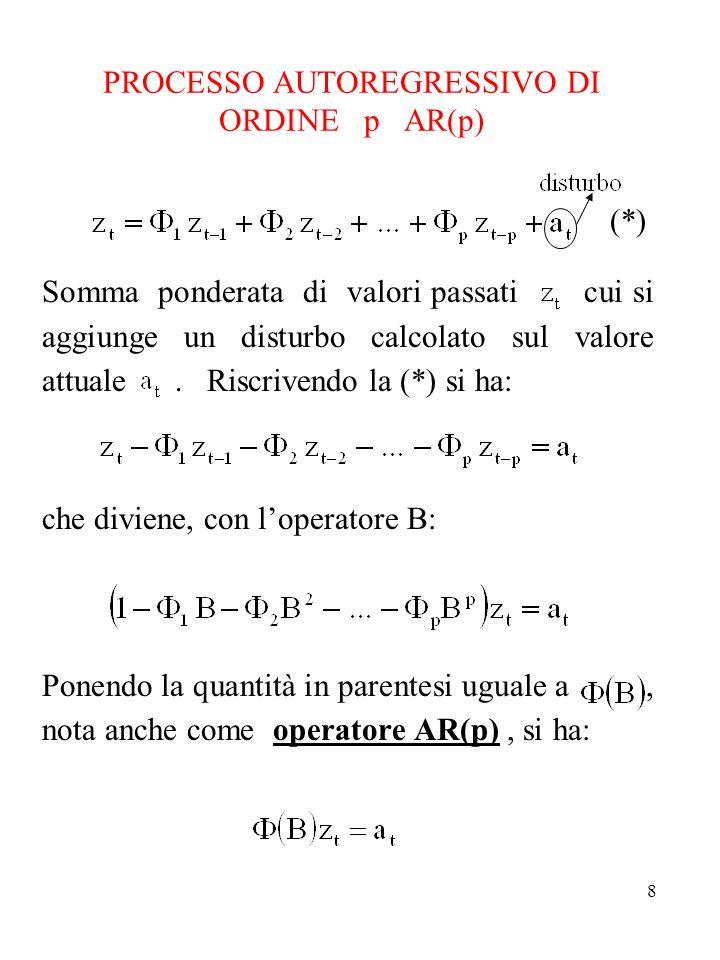 PROCESSO AUTOREGRESSIVO DI ORDINE p AR(p)