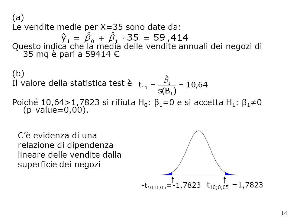 Le vendite medie per X=35 sono date da: