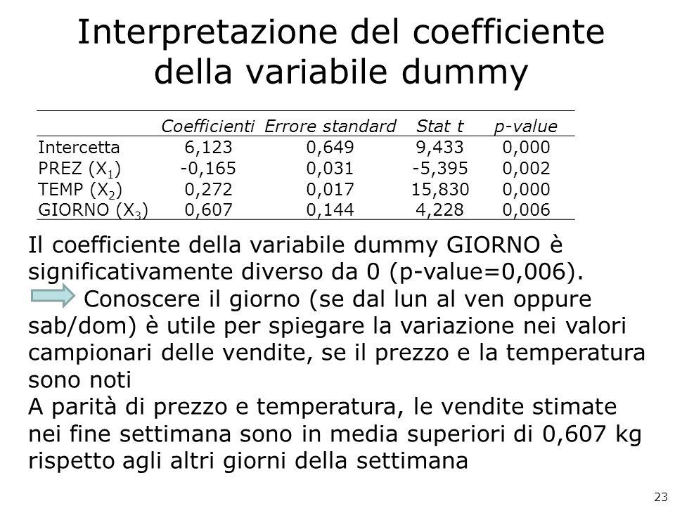 Interpretazione del coefficiente della variabile dummy