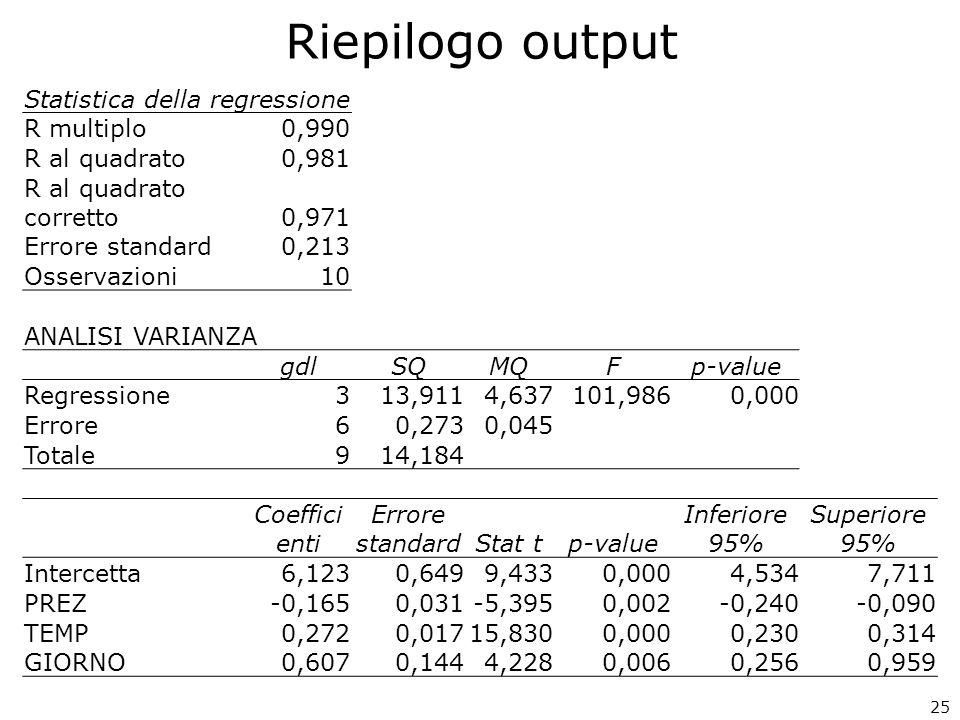 Riepilogo output Statistica della regressione R multiplo 0,990