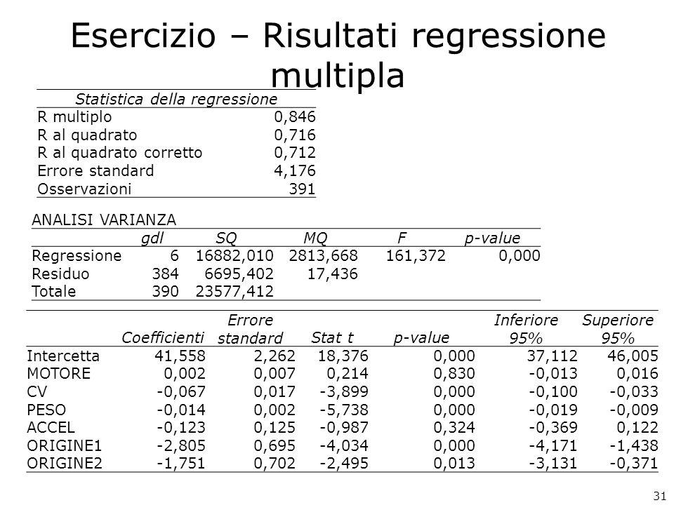 Esercizio – Risultati regressione multipla