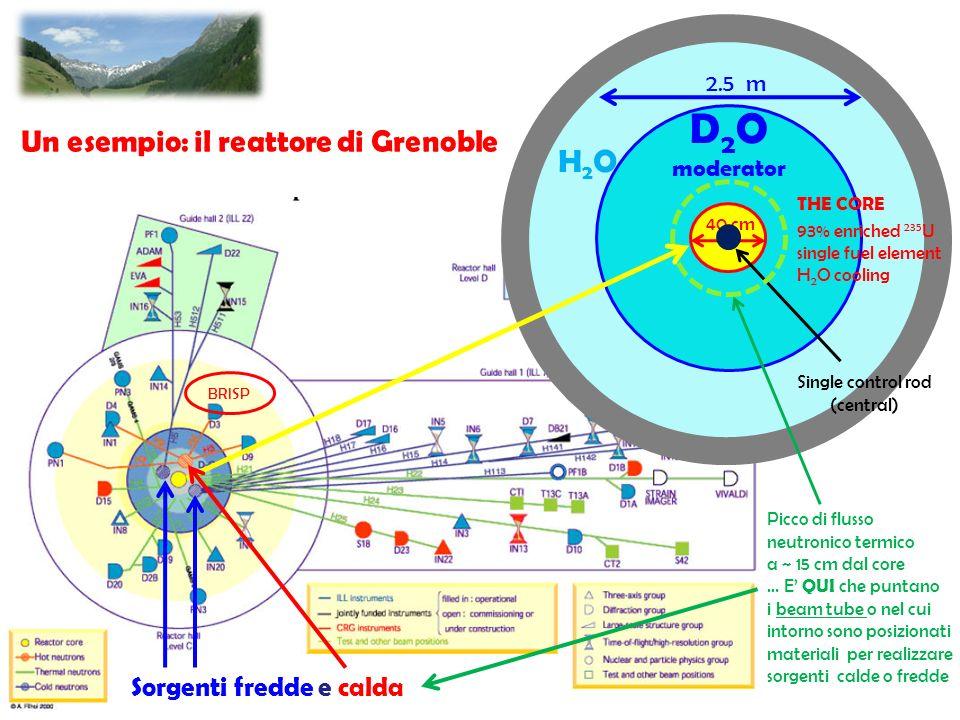 D2O H2O Un esempio: il reattore di Grenoble Sorgenti fredde e calda