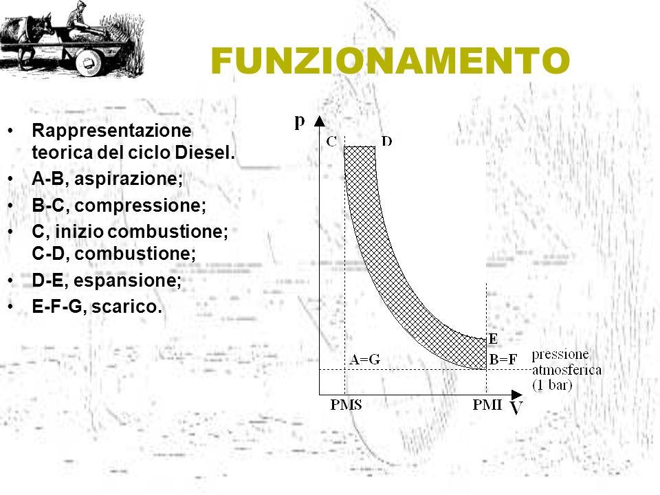 FUNZIONAMENTO Rappresentazione teorica del ciclo Diesel.