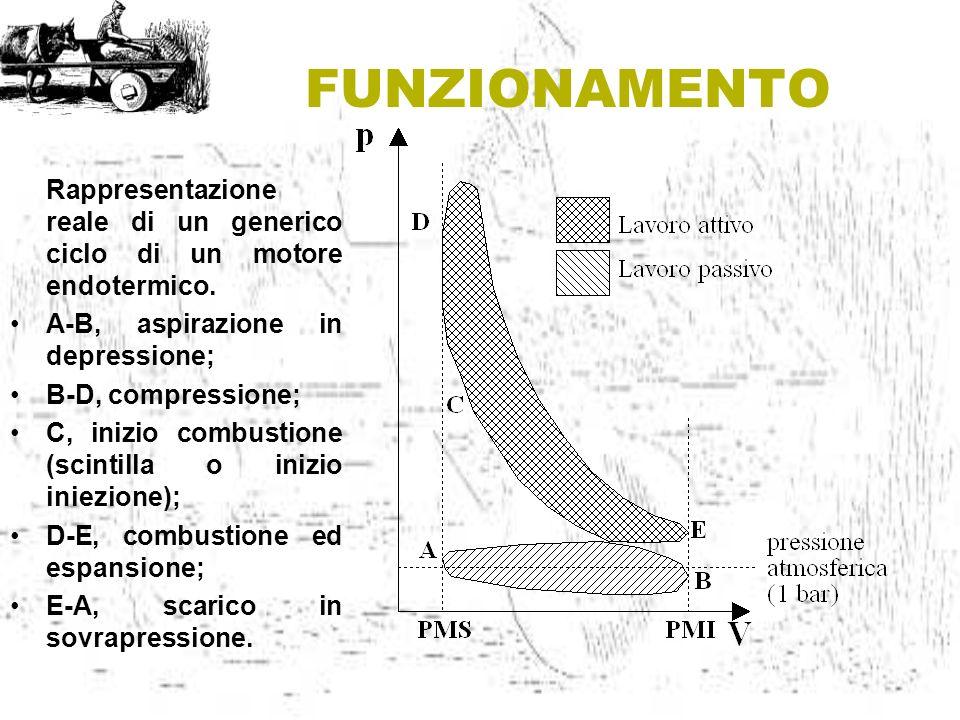 FUNZIONAMENTO Rappresentazione reale di un generico ciclo di un motore endotermico. A-B, aspirazione in depressione;
