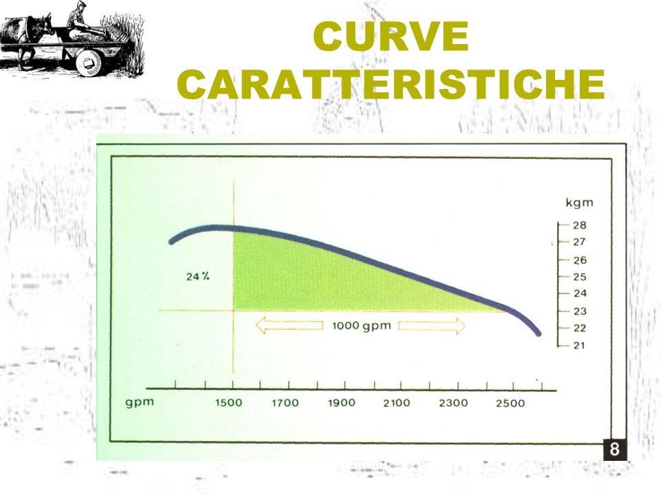 CURVE CARATTERISTICHE